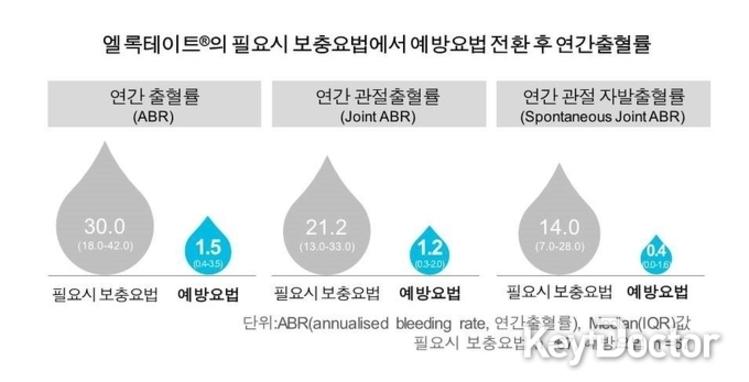 엘록테이트®∙알프로릭스® 예방요법 전환, 중증 혈우병 환자의 출혈률 감소 및 신체 건강 관련 삶의 질 향상