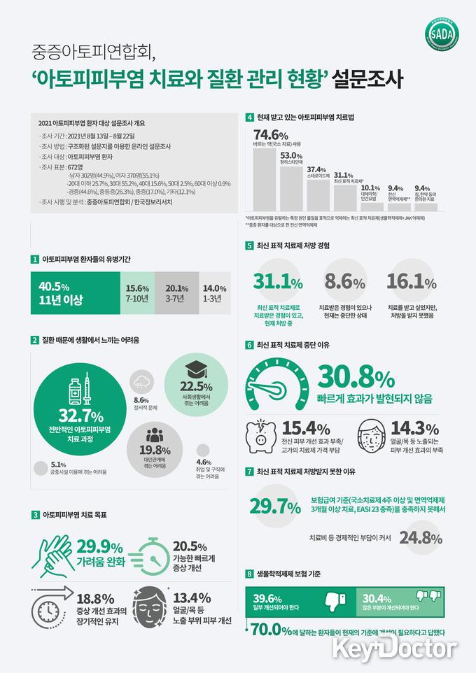 중증아토피연합회, '아토피피부염 치료와 질환 관리 현황' 설문조사 결과 발표